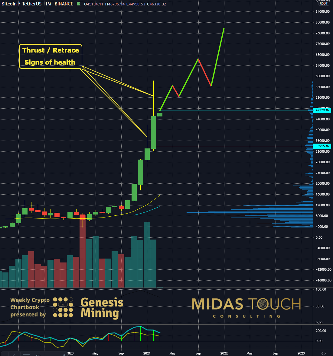 BTC-USDT, monthly chart as of March 1st, 2021.