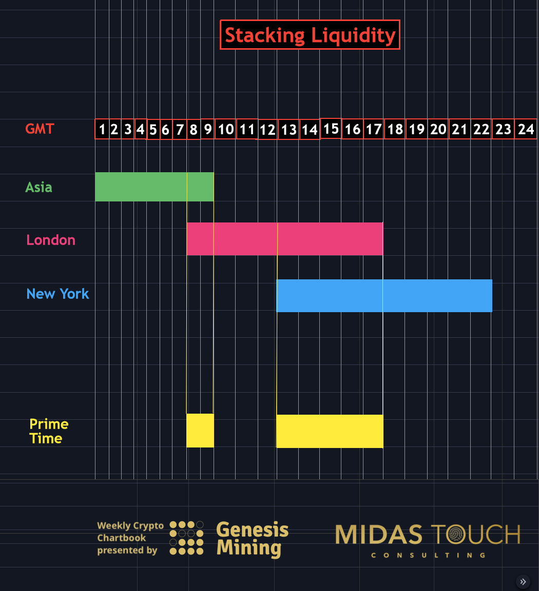 Stacking Liquidity, GMT daily chart as of March 15th, 2021