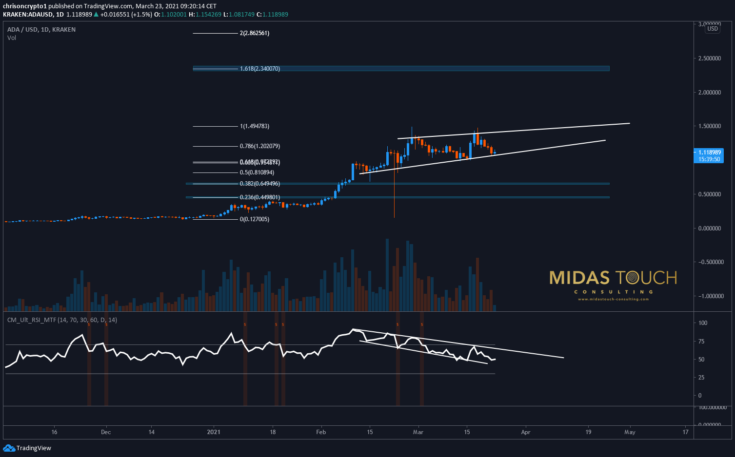 Cardano ($ADAUSD) daily chart as of March 23rd, 2021. Cardano, What's next for the platform?
