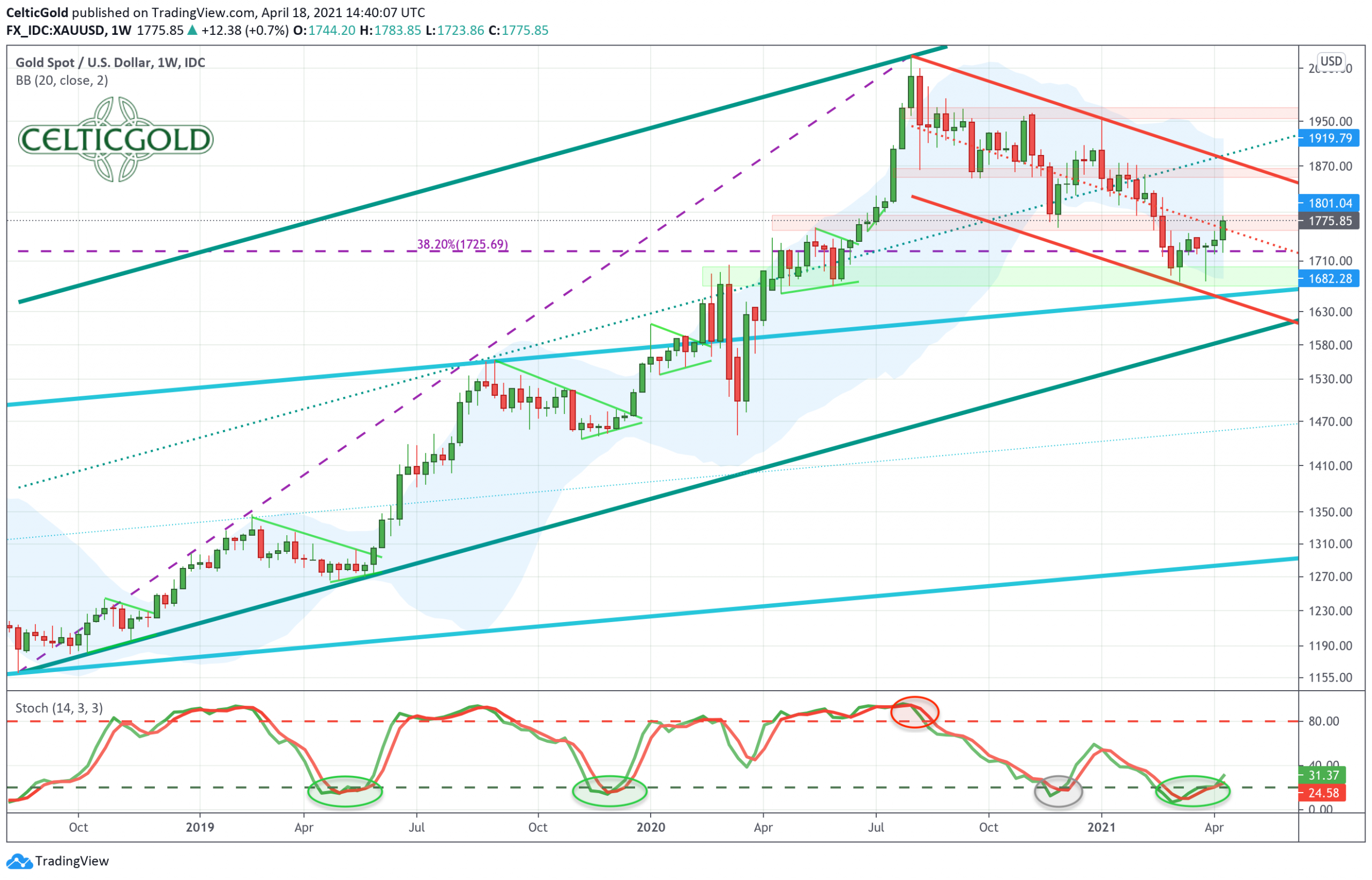 Gold in US-Dollars, weekly chart as ofApril 18th, 2021. Source: Tradingview. Gold- The turnaround has started.