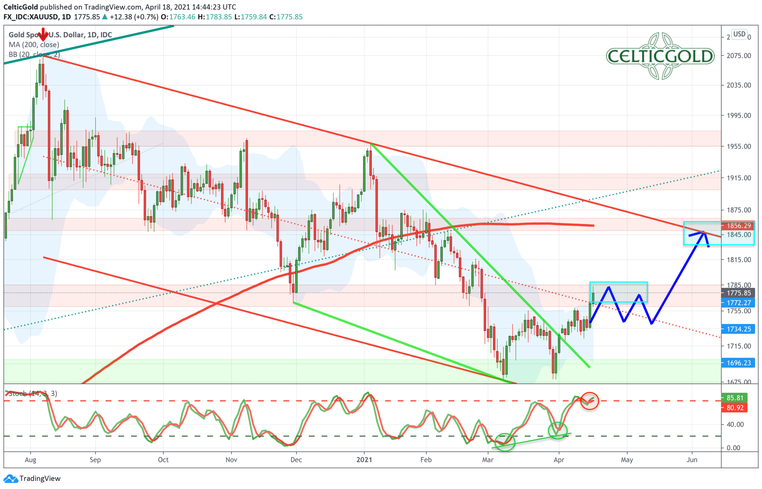 Gold in US-Dollars, daily chart as of April 18th, 2021. Source: Tradingview. Gold- The turnaround has started.