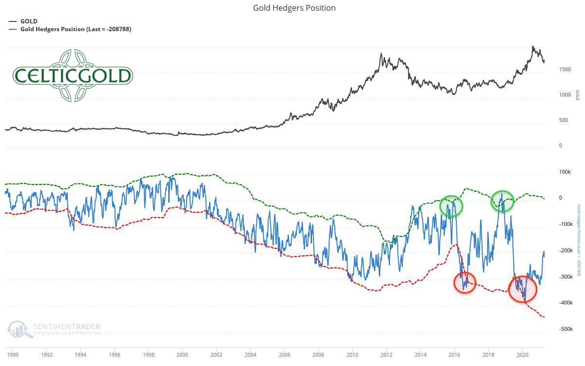 Commitments of Traders for Gold as of April 18th, 2021. Source: Sentimentrader