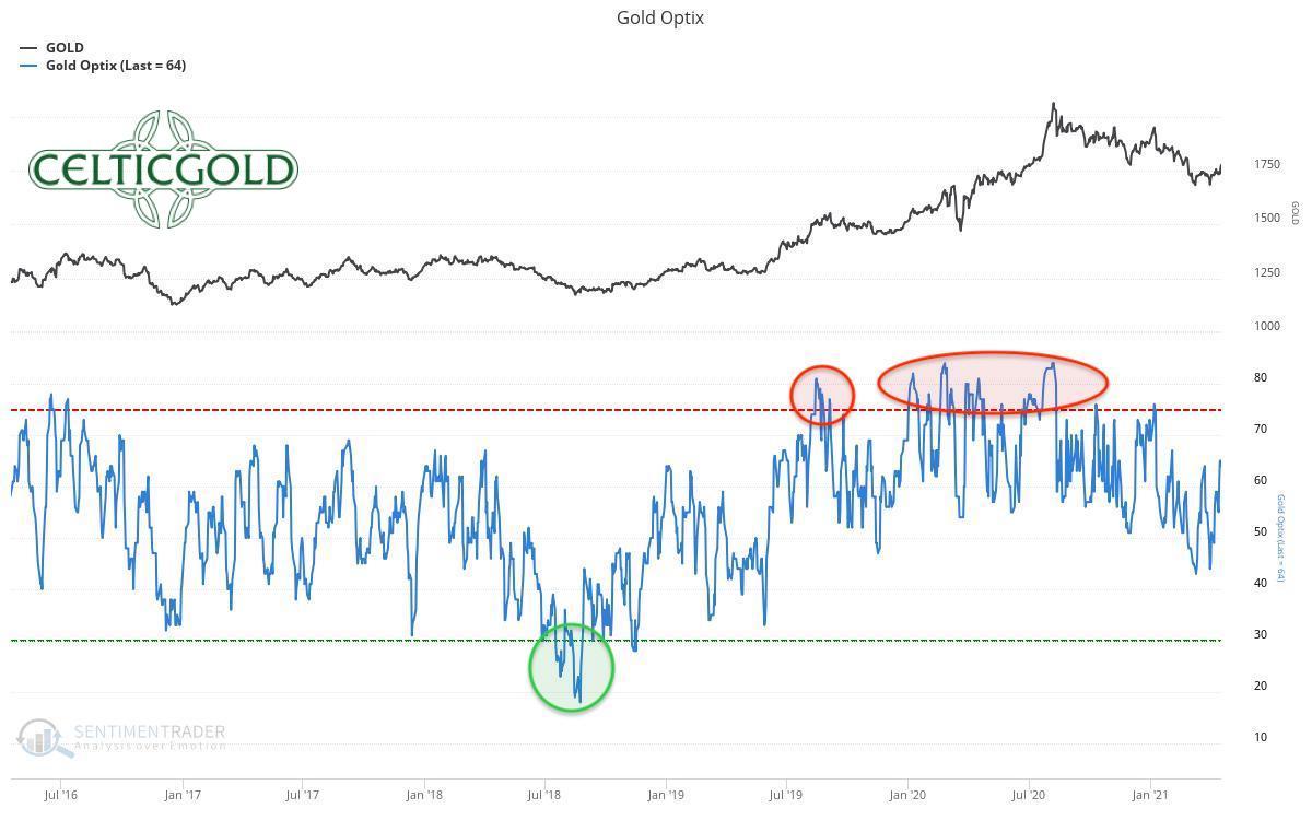 Sentiment Optix for Gold as of April 18th, 2021. Source: Sentiment trader