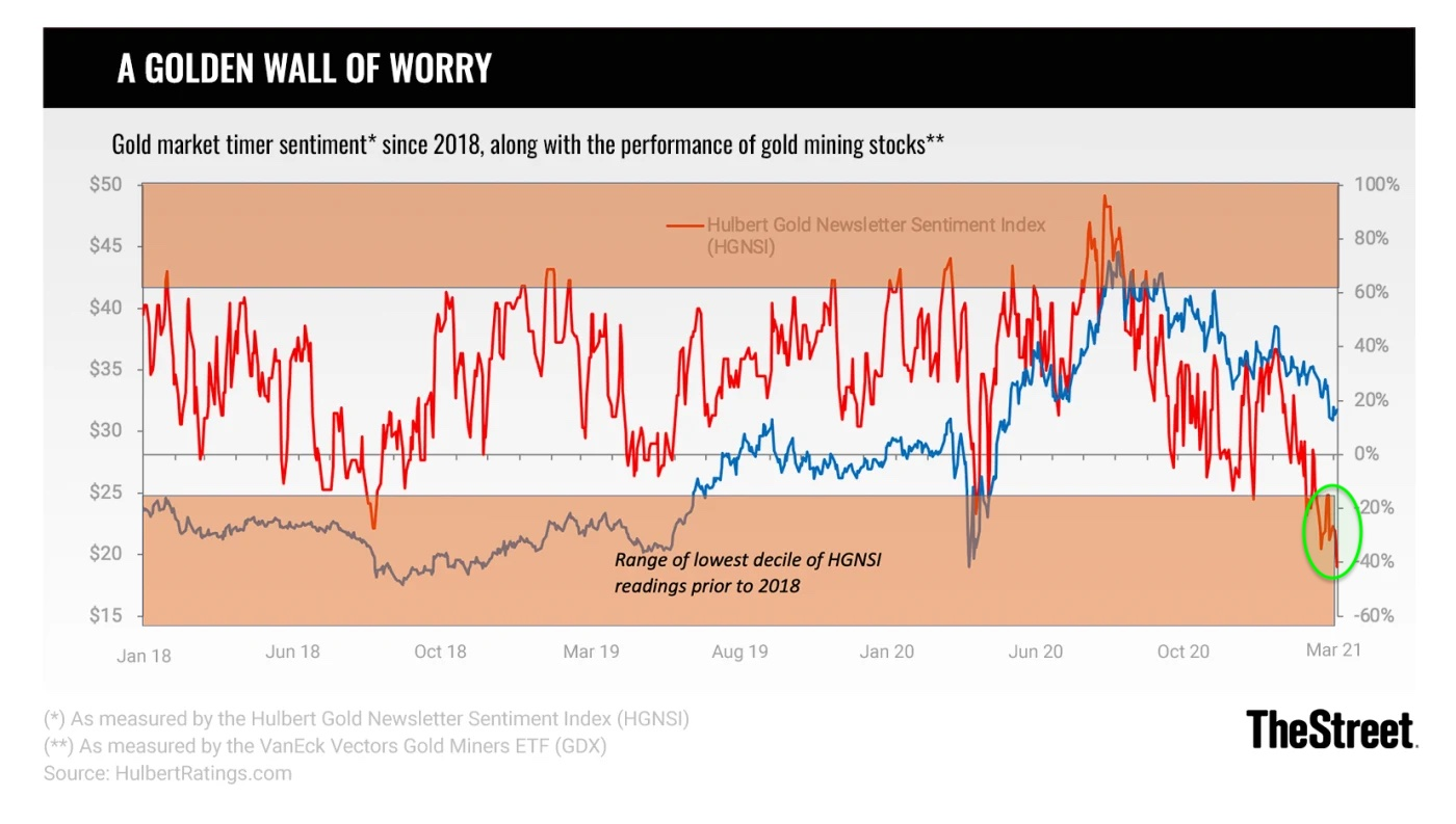 Hullbert Gold Newsletter Sentiment Index as of March 10th, 2021. Source: The Street
