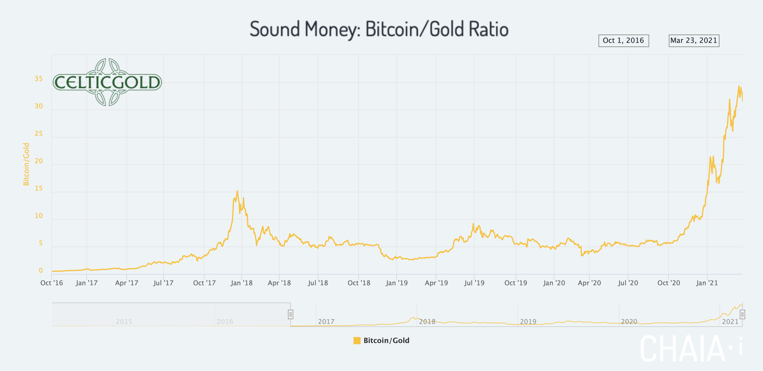 Sound Money Bitcoin/Gold-Ratio as of April 11th, 2021. Source: Chaia