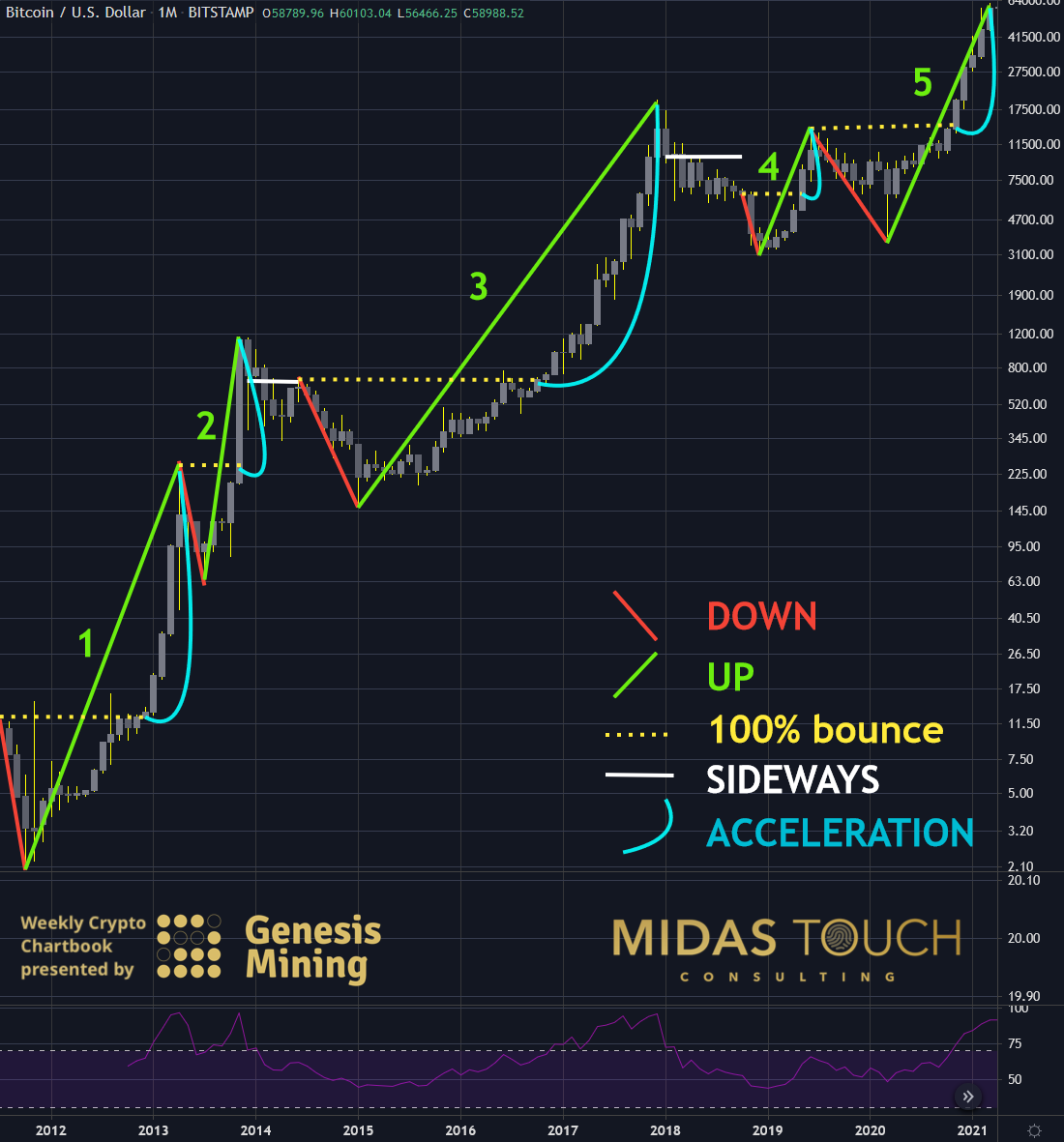 Bitcoin in US Dollar, monthly chart as of April 5th, 2021.