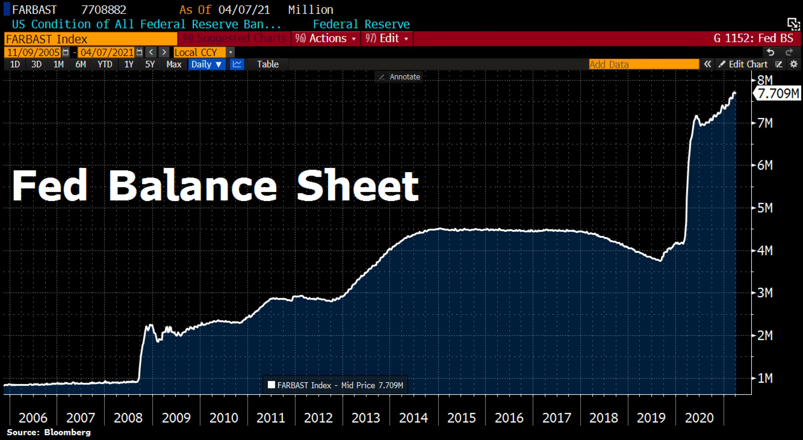 FED Balance Sheet. © Holger Zschaepitz via Twitter @Schuldensuehner, April 9th, 2021.