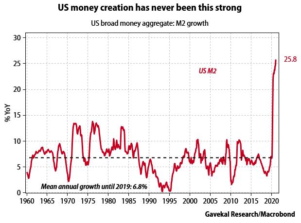 US Money Creation © Holger Zschaepitz via Twitter @Schuldensuehner, April 9th, 2021.