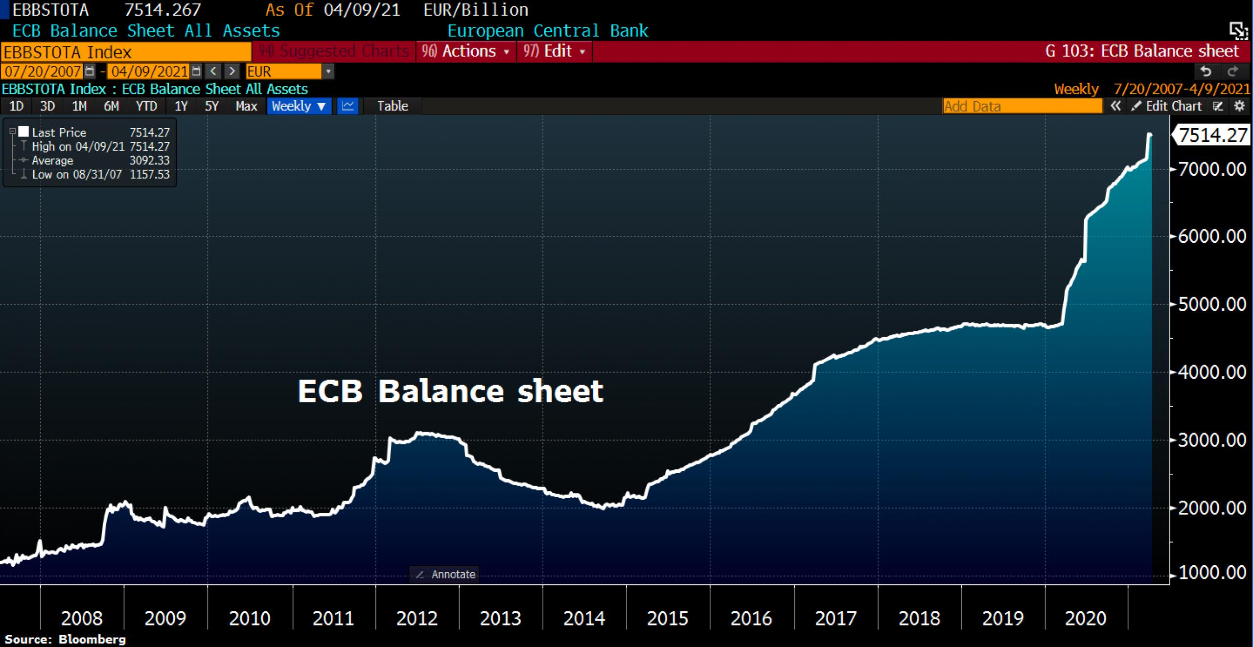 ECB Balance Sheet. © Holger Zschaepitz via Twitter @Schuldensuehner, April 13th, 2021.