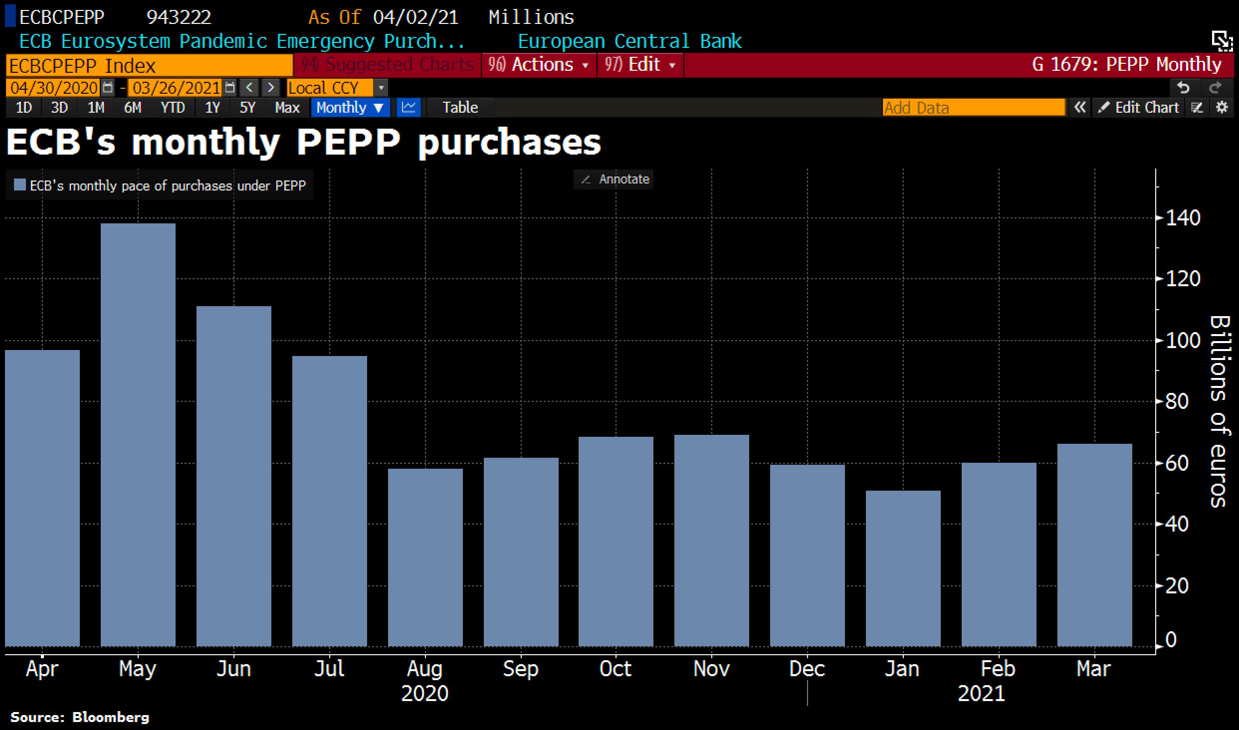 ECB monthly PEPP purchases. © Holger Zschaepitz via Twitter @Schuldensuehner, April 8th, 2021.