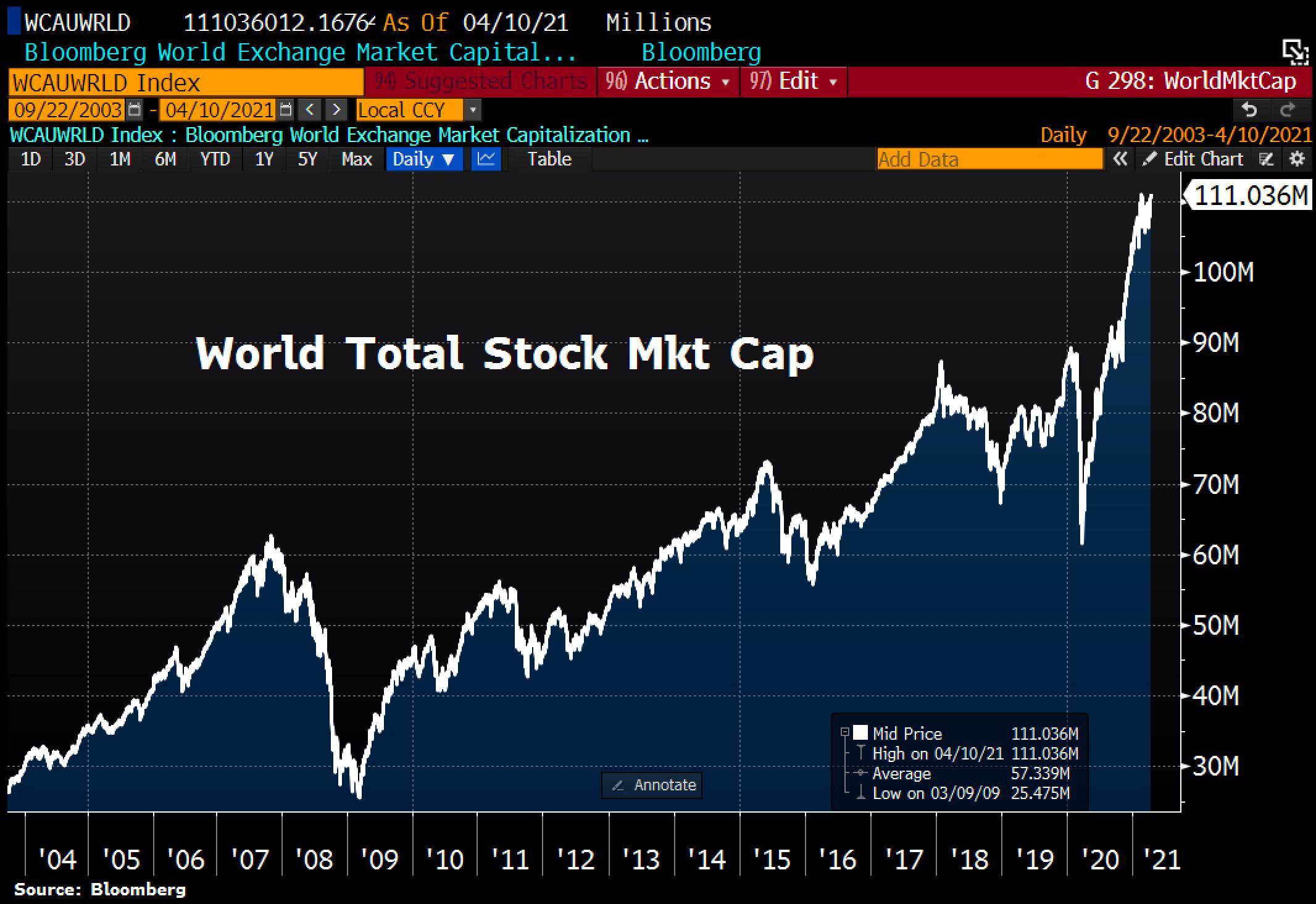 World Total Stock Mkt Cap.© Holger Zschaepitz via Twitter @Schuldensuehner, April 11th, 2021.