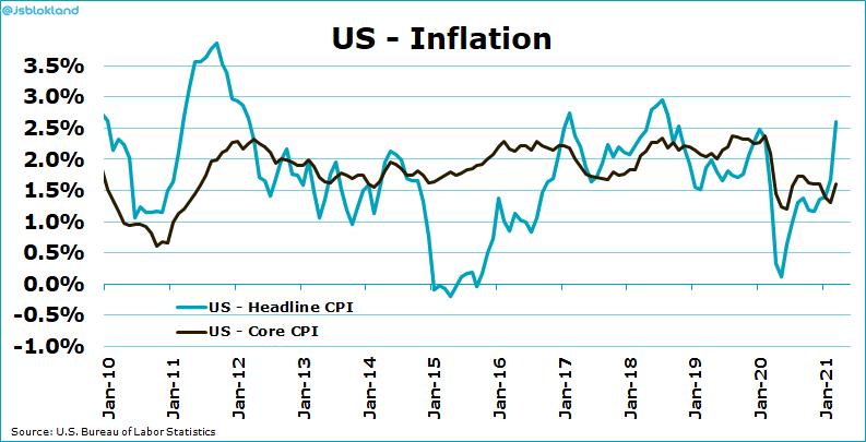 US Inflation. ©Jeroen Blokland via Twitter @jsblokland, April 13th, 2021