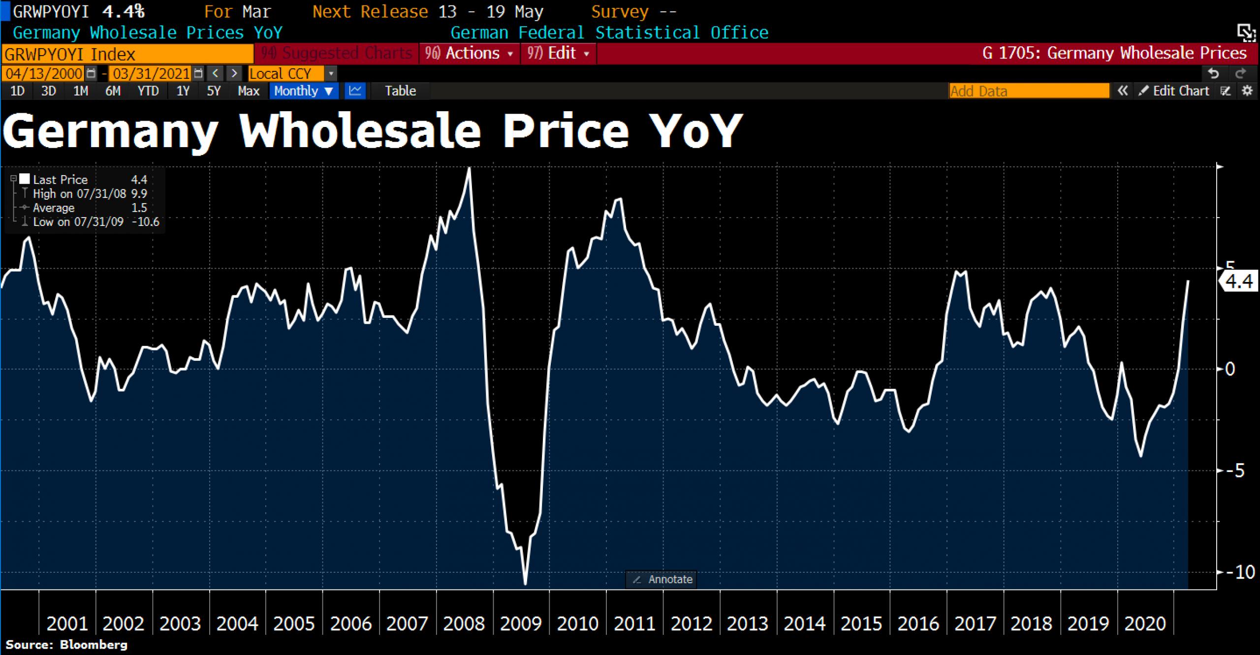 German Whole Sale Prices.© Holger Zschaepitz via Twitter @Schuldensuehner, April 13th, 2021