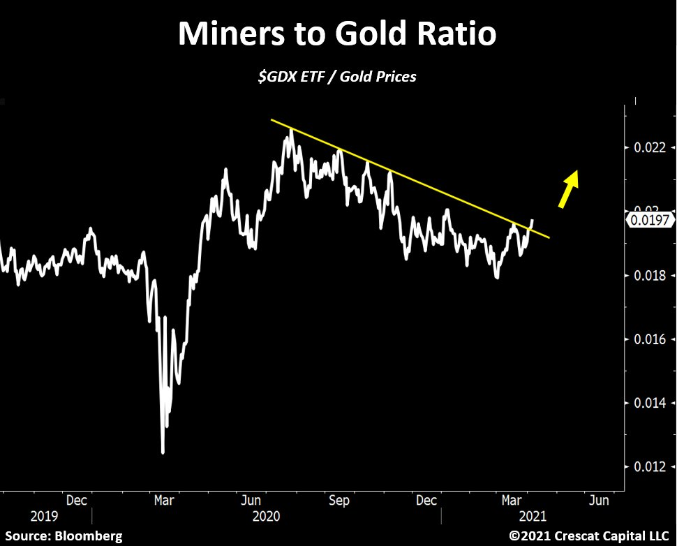 Miners to Gold Ratio. © Crescant Capital via Twitter ©Tavi Costa, April 6th, 2021. Gold – The turnaround has started.
