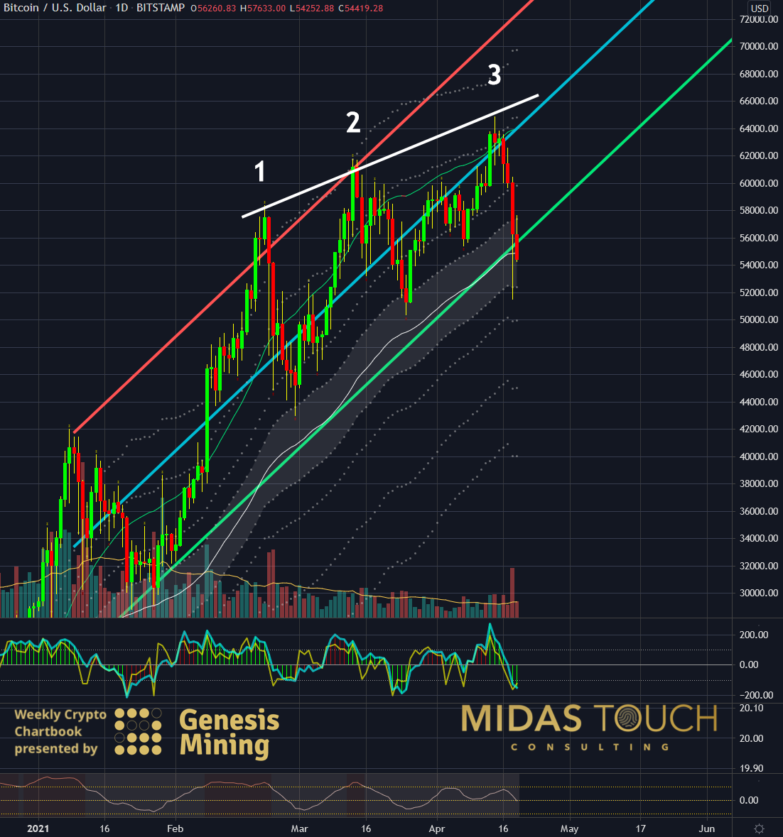 Bitcoin in US Dollar, daily chart as of April 19th, 2021. b