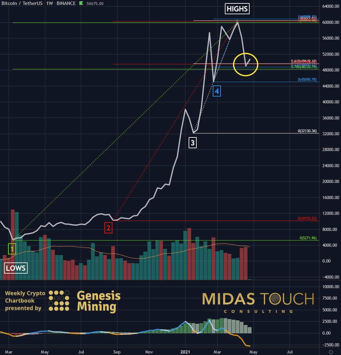 Bitcoin in US Dollar, weekly chart as of April 26th, 2021.