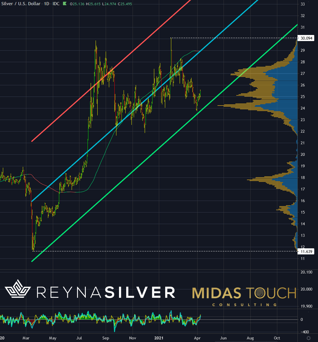 Silver in US-Dollar, daily chart as of April 8th, 2021.