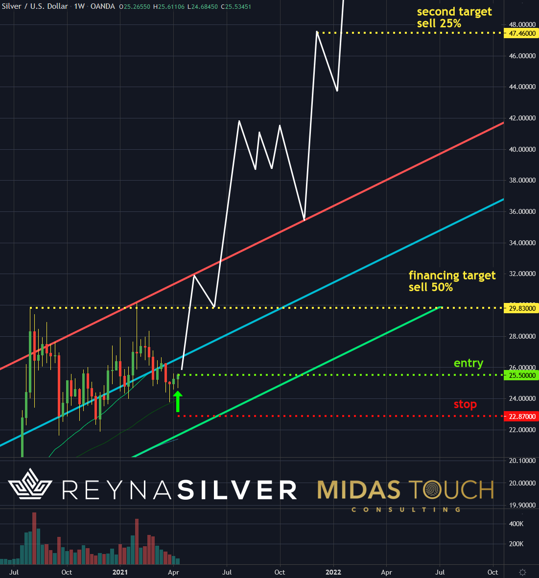 Silver in US-Dollar, weekly chart as of April 15th, 2021. b