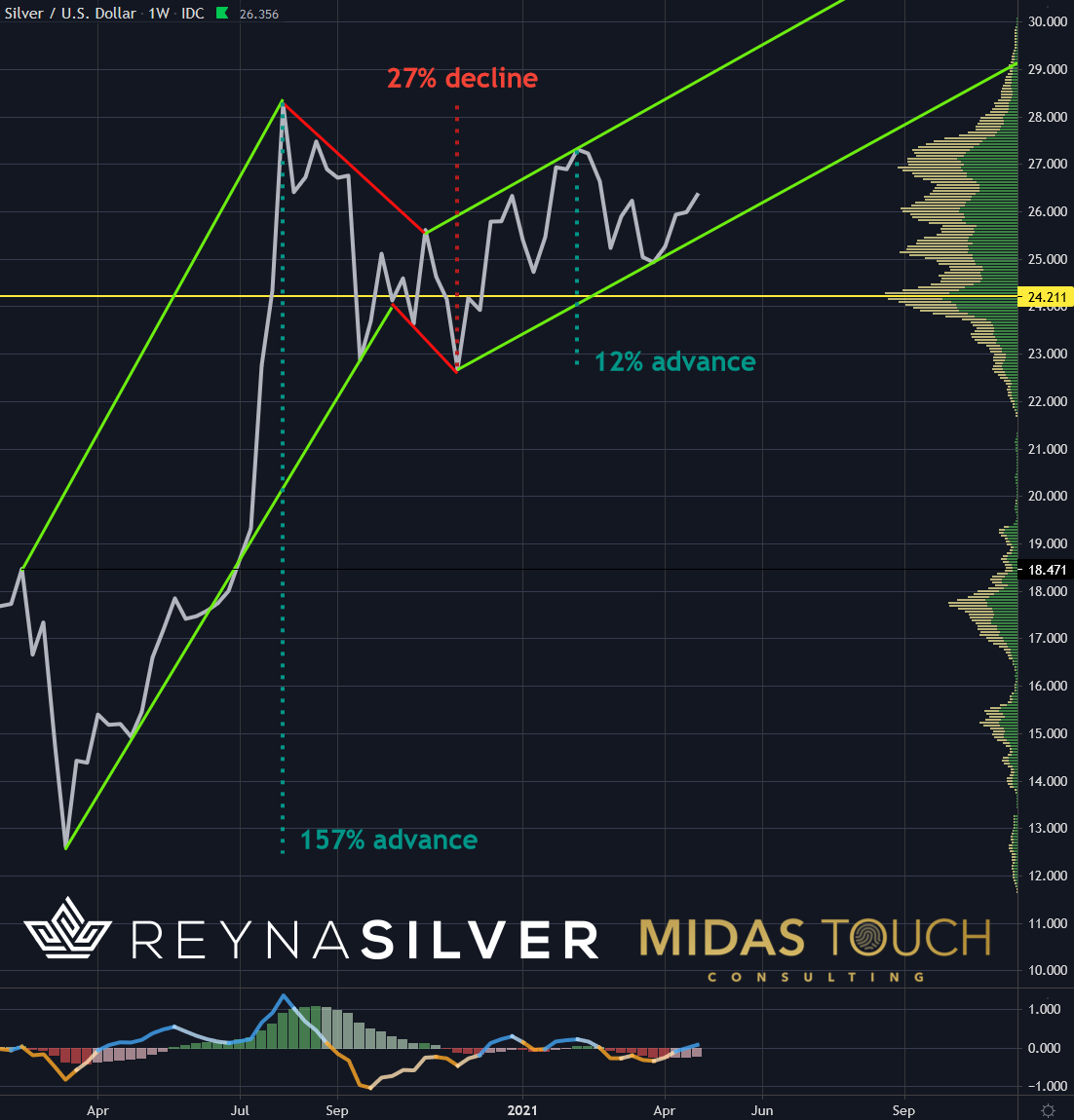 Silver in US-Dollar, weekly chart as of April 29th, 2021. b