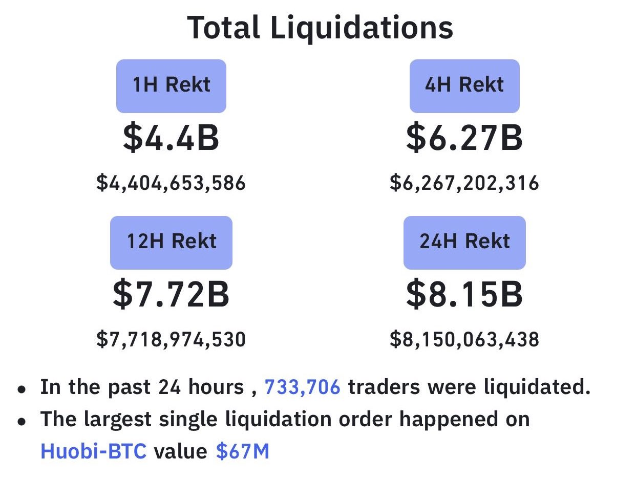 Bitcoin Total Liquidations,Source: Bybt Liquidation Data. Bitcoin - Earthquake in the crypto markets.