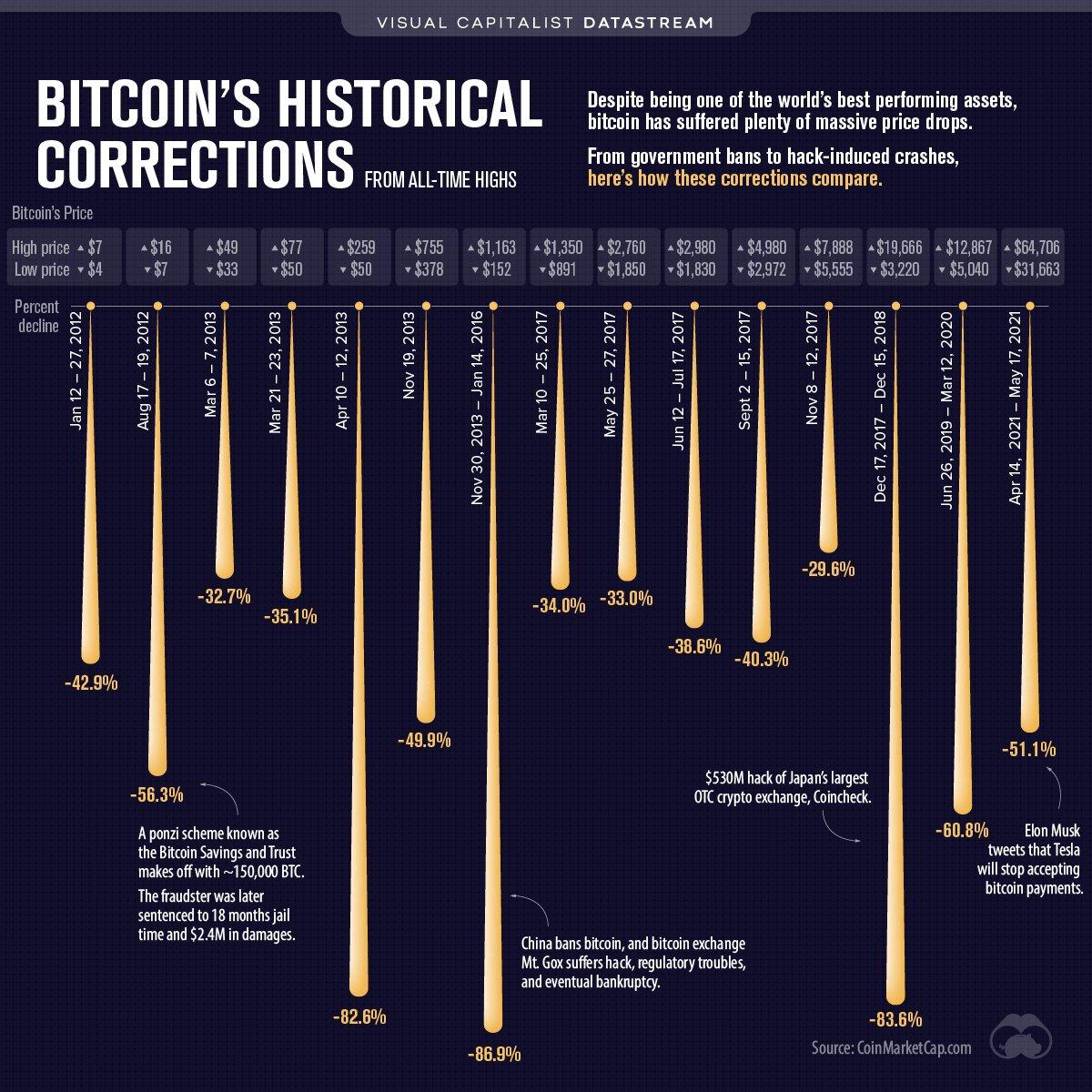 Bitcoins Historical Corrections,Source: Visualcapitalist. Bitcoin - Earthquake in the crypto markets.