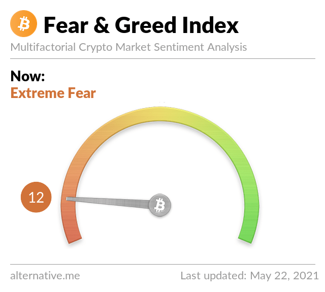 Crypto Fear & Greed Index as of May 22nd, 2021. Source: Crypto Fear & Greed Index. Bitcoin - Earthquake in the crypto markets
