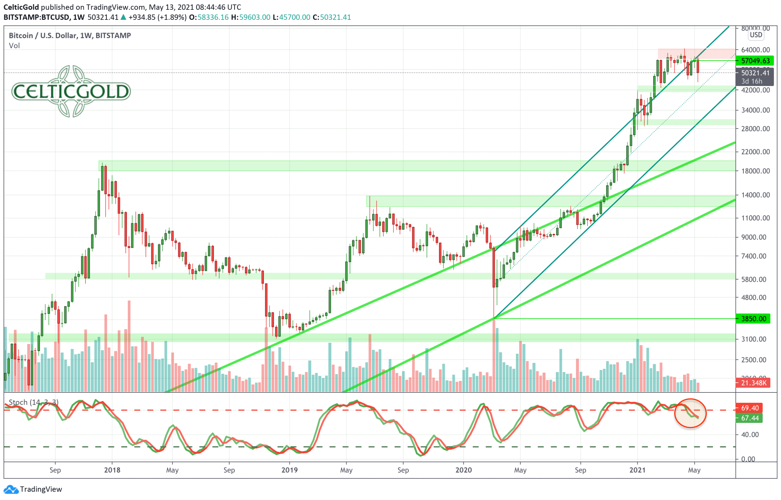 Bitcoin, Weekly Chart as of May 13th, 2021. Source: Tradingview. Bitcoin - Caution, the crypto sector is getting a bit overheated in the short-term.