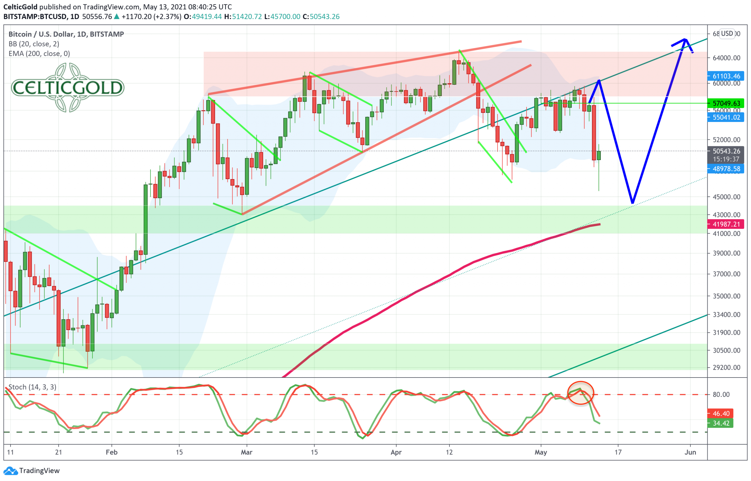 Bitcoin, Daily Chart as of May 13th, 2021. Source: Tradingview. Bitcoin - Caution, the crypto sector is getting a bit overheated in the short-term.
