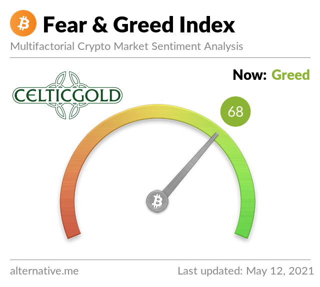 Crypto Fear & Greed Index as of May 12th, 2021. Source: Crypto Fear & Greed Index
