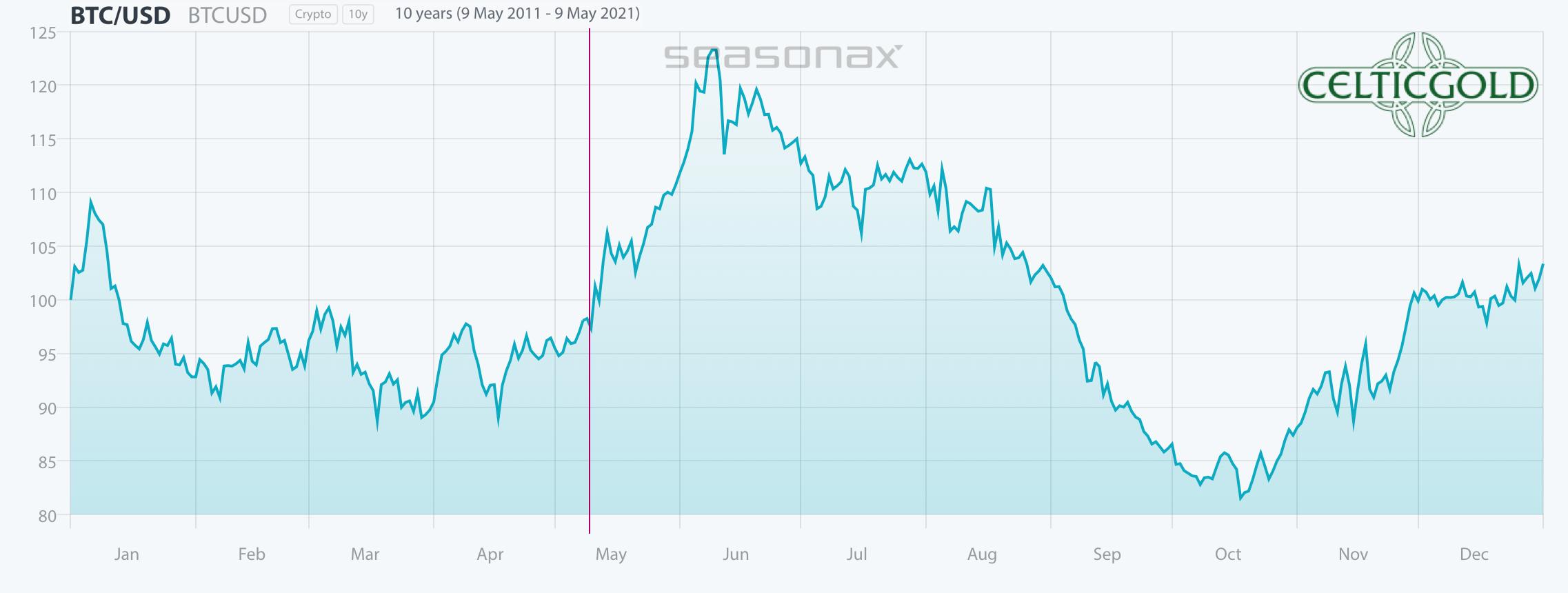 Bitcoin seasonality. Source: Seasonax
