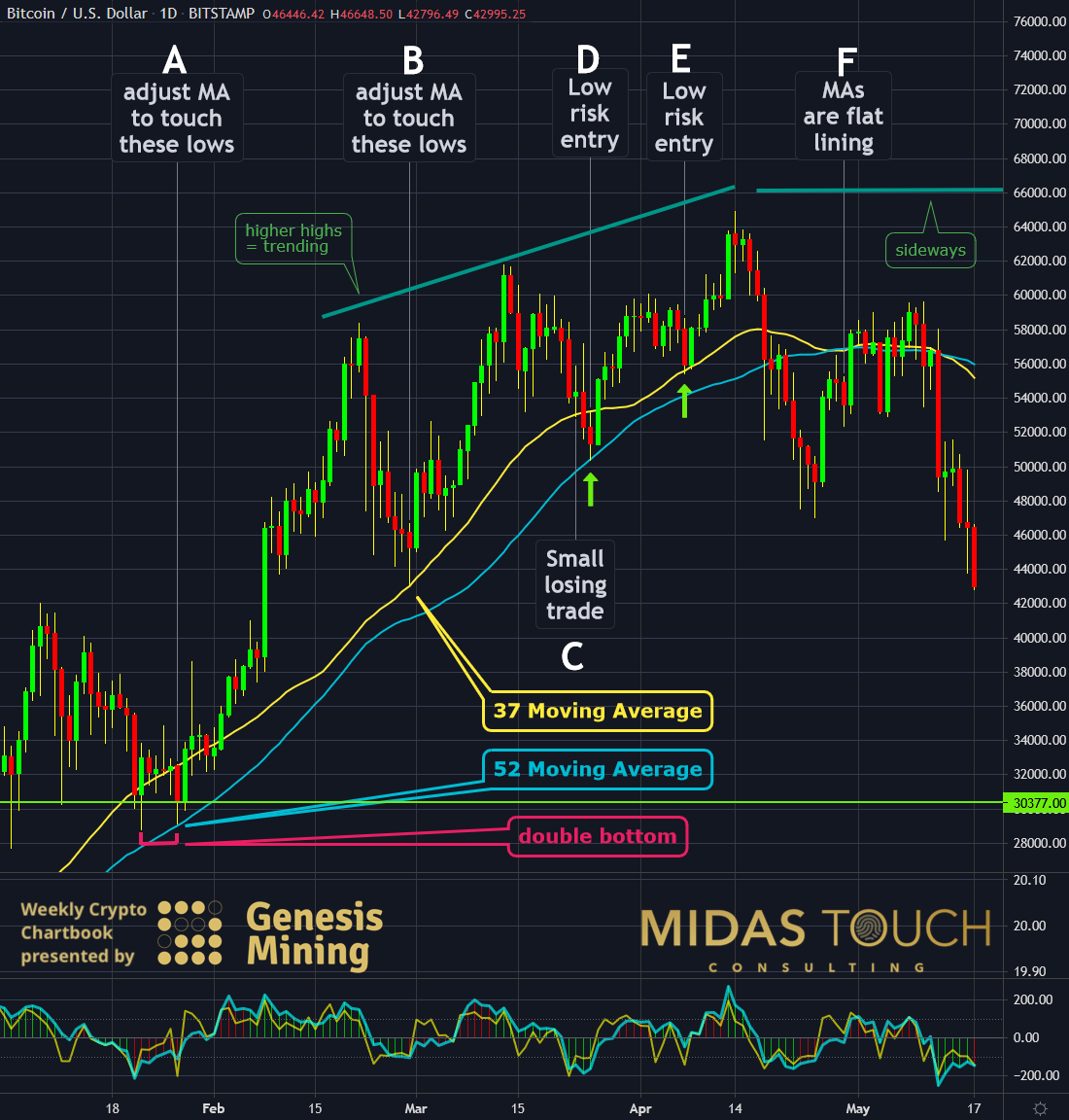 Bitcoin in US-Dollar, daily chart as of May 17th, 2021.