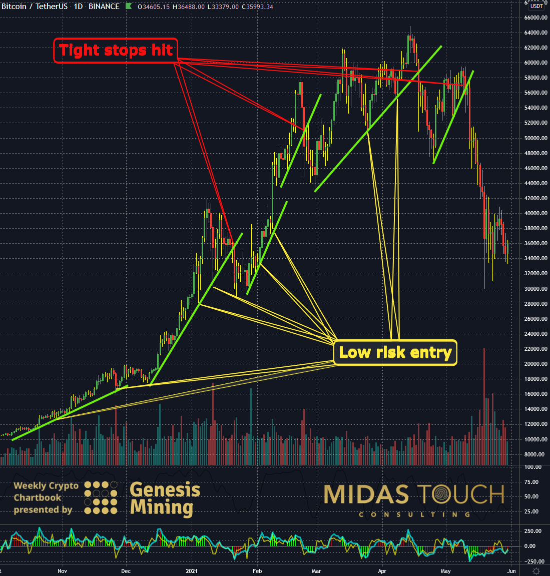 Bitcoin in US-Dollar, daily chart as of May 31st, 2021.