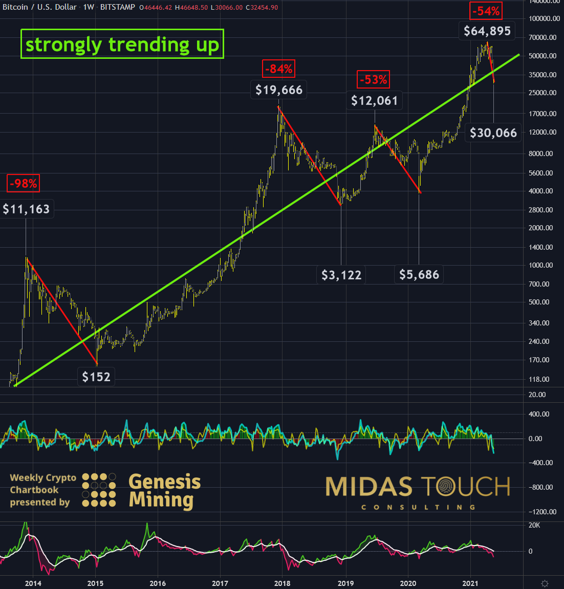 Bitcoin in US-Dollar, weekly chart as of May 24th, 2021.