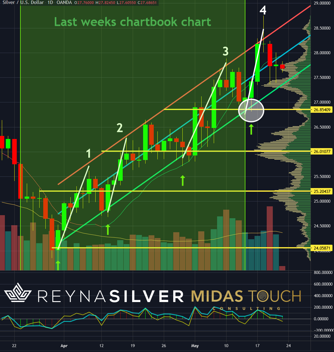 Silver in US-Dollar, daily chart as of May 21st, 2021. Basel 3 the Silver bull.