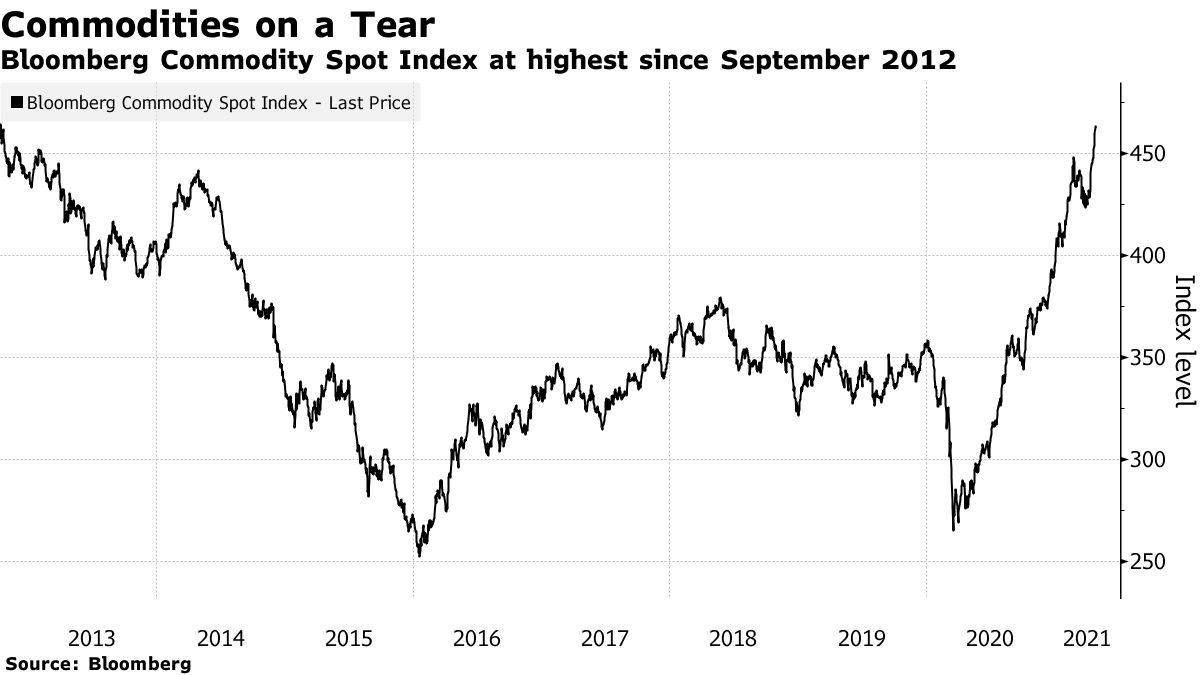 Bloomberg Commodity Index. © Holger Zschaepitz via Twitter @Schuldensuehner, 05.Mai 2021