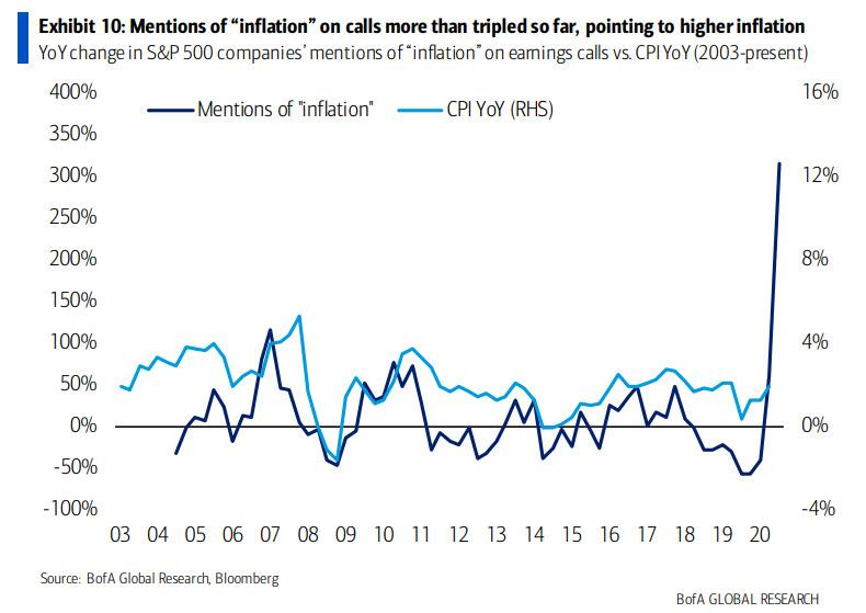 Mentions of Inflation. © Holger Zschaepitz via Twitter @Schuldensuehner, May 5th 2021