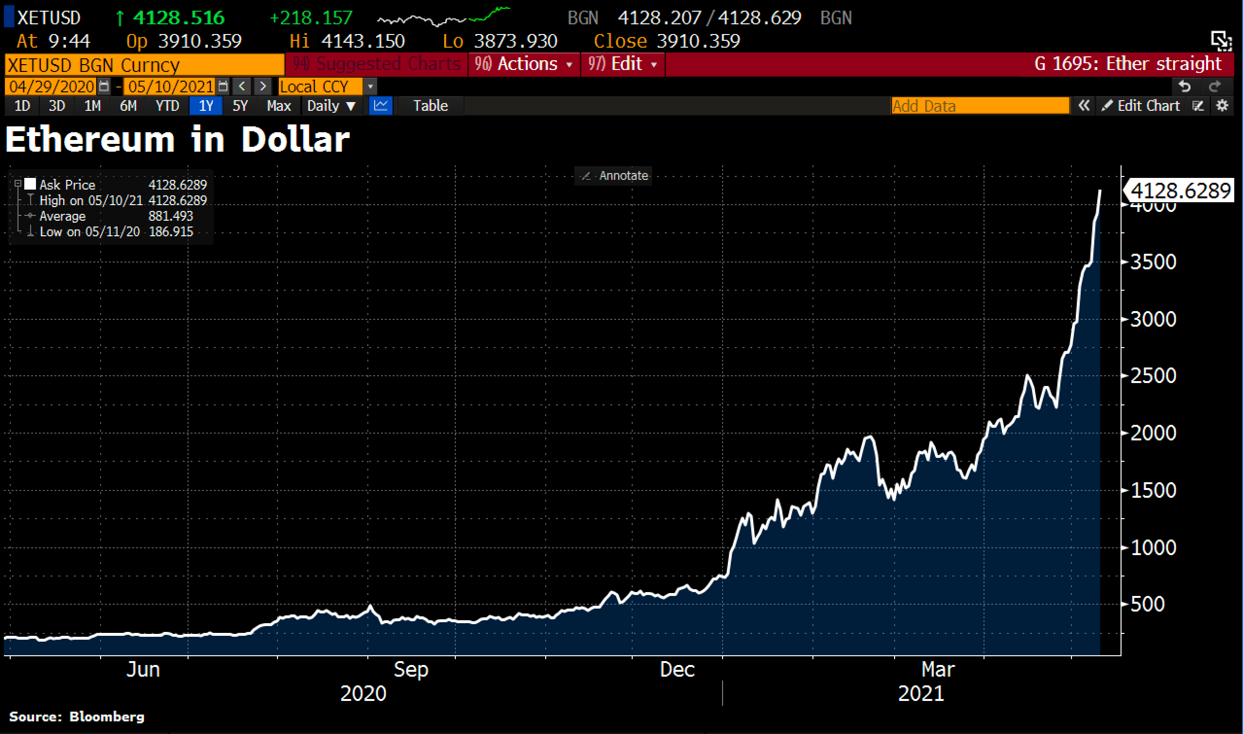 Ethereum new all-time highs © Holger Zschaepitz via Twitter @Schuldensuehner, May 10, 2021. Bitcoin - Caution, the crypto sector is getting a bit overheated in the short-term.