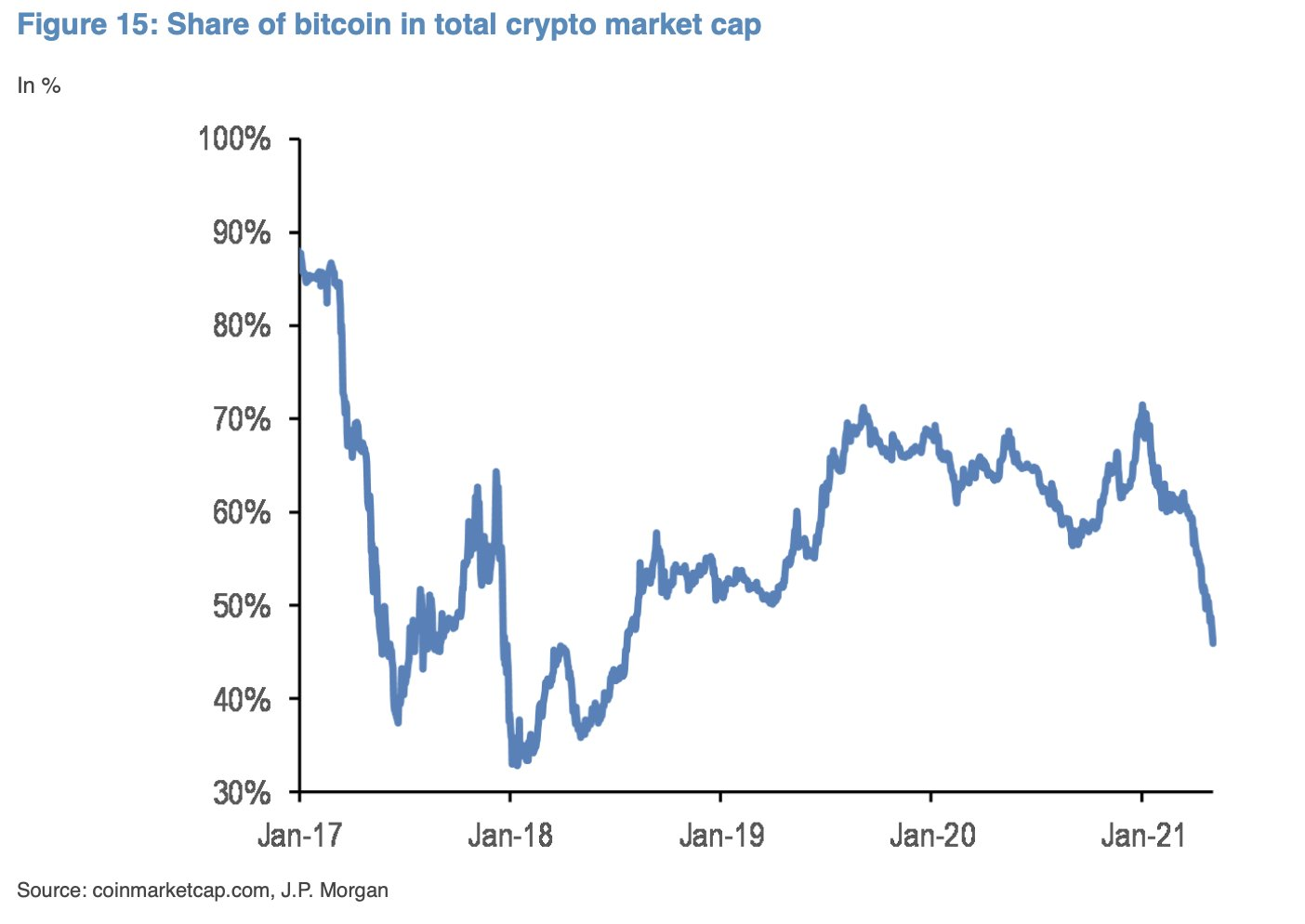 Bitcoin Dominance © Holger Zschaepitz via Twitter @Schuldensuehner, May 10, 2021. Bitcoin - Caution, the crypto sector is getting a bit overheated in the short-term.