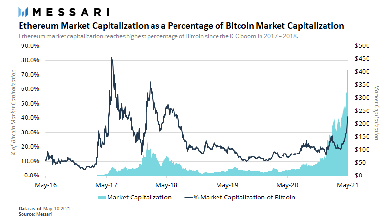 Ethereum Market Capitalization © Messari via Twitter @RyanWatkins_, May 10, 2021. Bitcoin - Caution, the crypto sector is getting a bit overheated in the short-term.