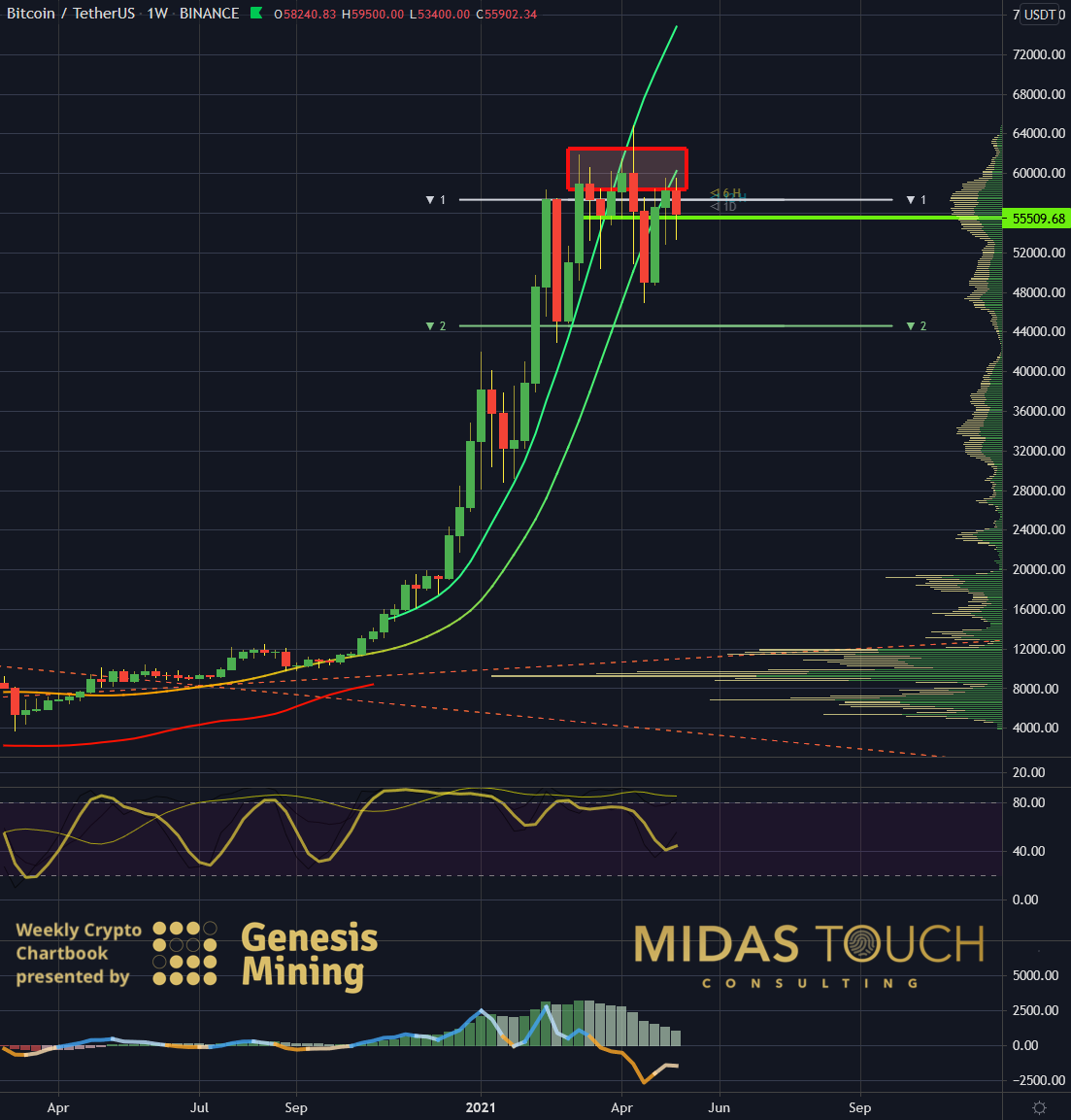 Bitcoin in US Dollar, weekly chart as of May 10th, 2021.