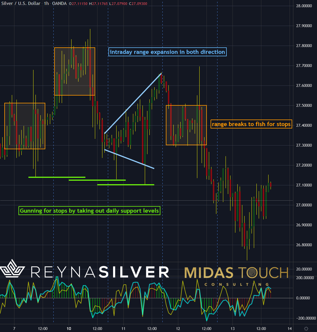 Silver in US-Dollar, hourly chart as of May 13th, 2021.