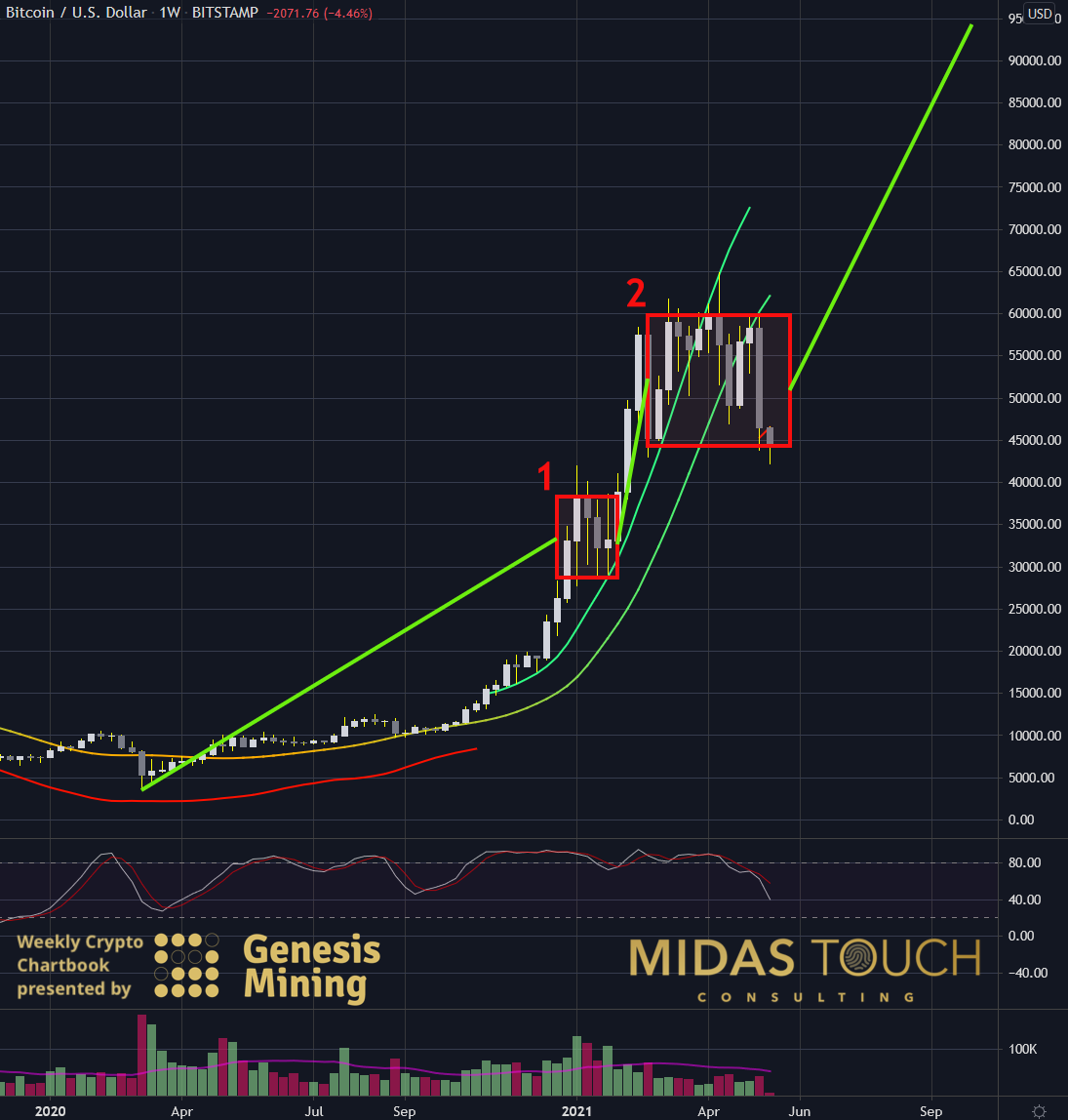 Bitcoin in US-Dollar, weekly chart as of May 17th, 2021.