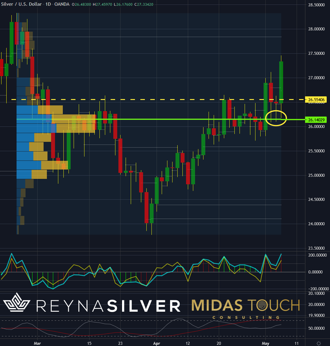 Silver in US-Dollar, daily chart as of May 6th, 2021.