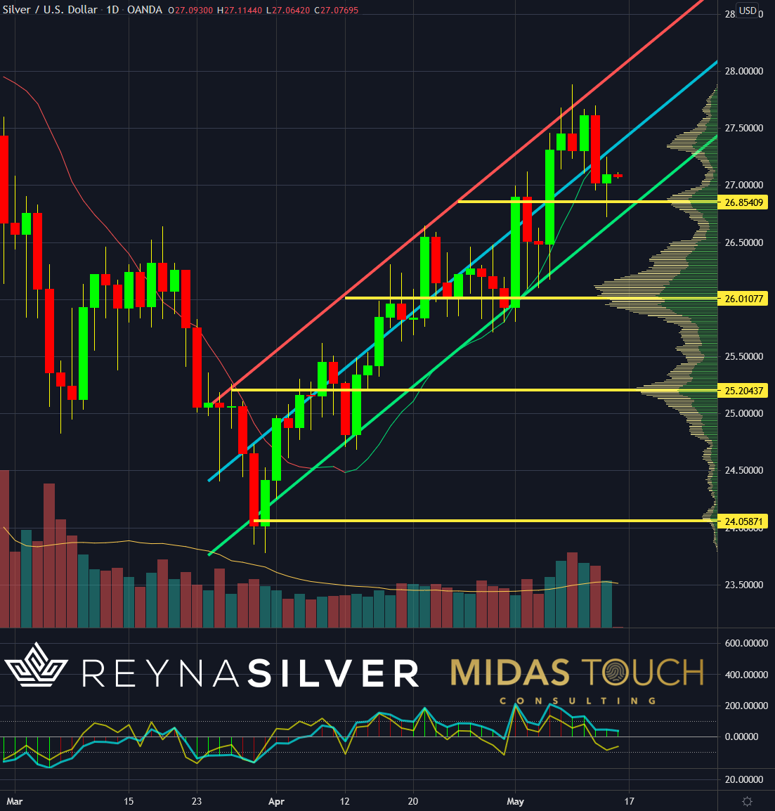 Silver in US-Dollar, daily chart as of May 14th, 2021.