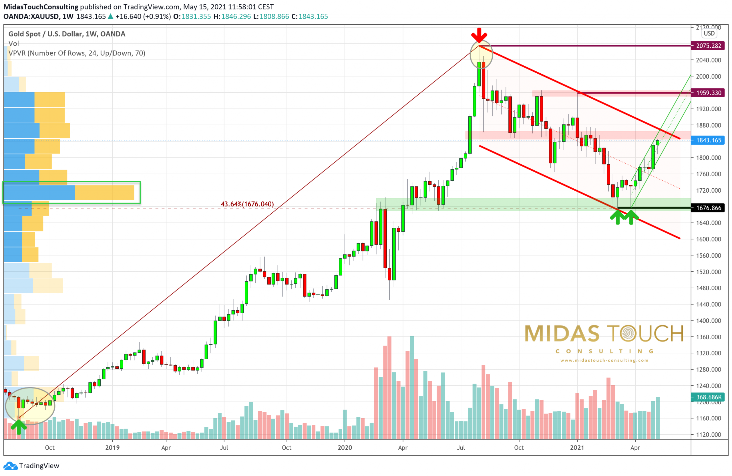 Gold in US-Dollars, weekly chart as ofMay15th, 2021. Source: Tradingview. The Midas Touch Gold Model™ Update.