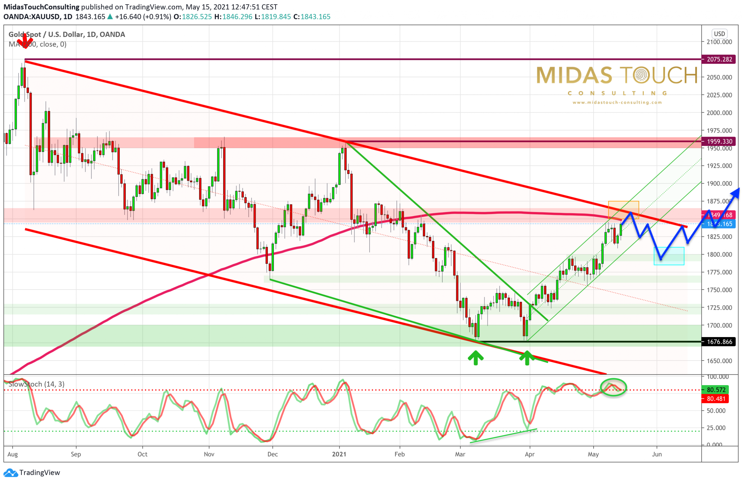 Gold in US-Dollars, daily chart as ofMay15th, 2021. Source: Tradingview. . The Midas Touch Gold Model™ Update.