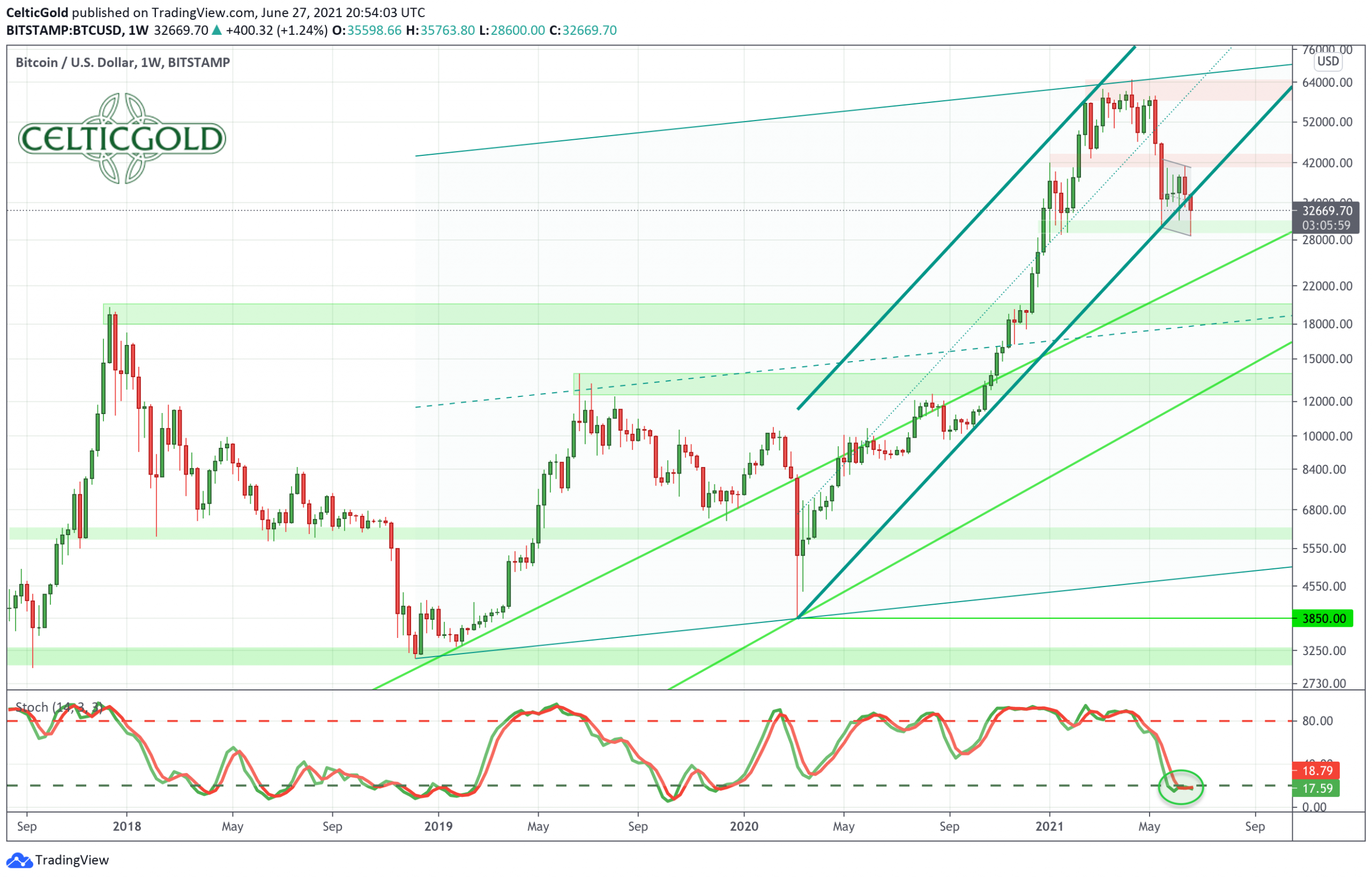 Bitcoin in USD, weekly Chart as of June 27th, 2021. Source: Tradingview.
