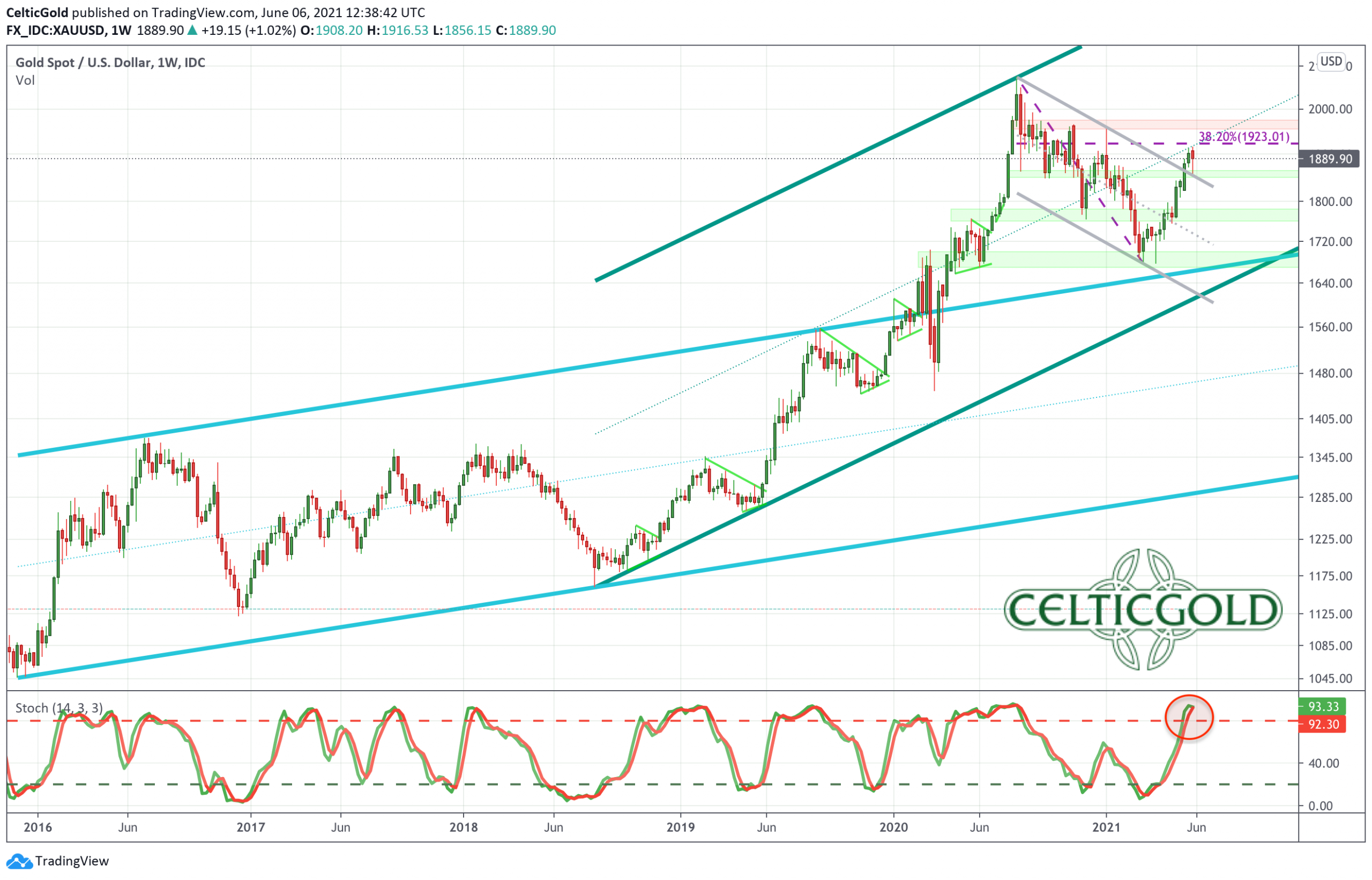 Gold in US-Dollars, weekly chart as ofJune 6th, 2021. Source: Tradingview. Gold - Healthy Pullback or Escalation Until Midsummer?