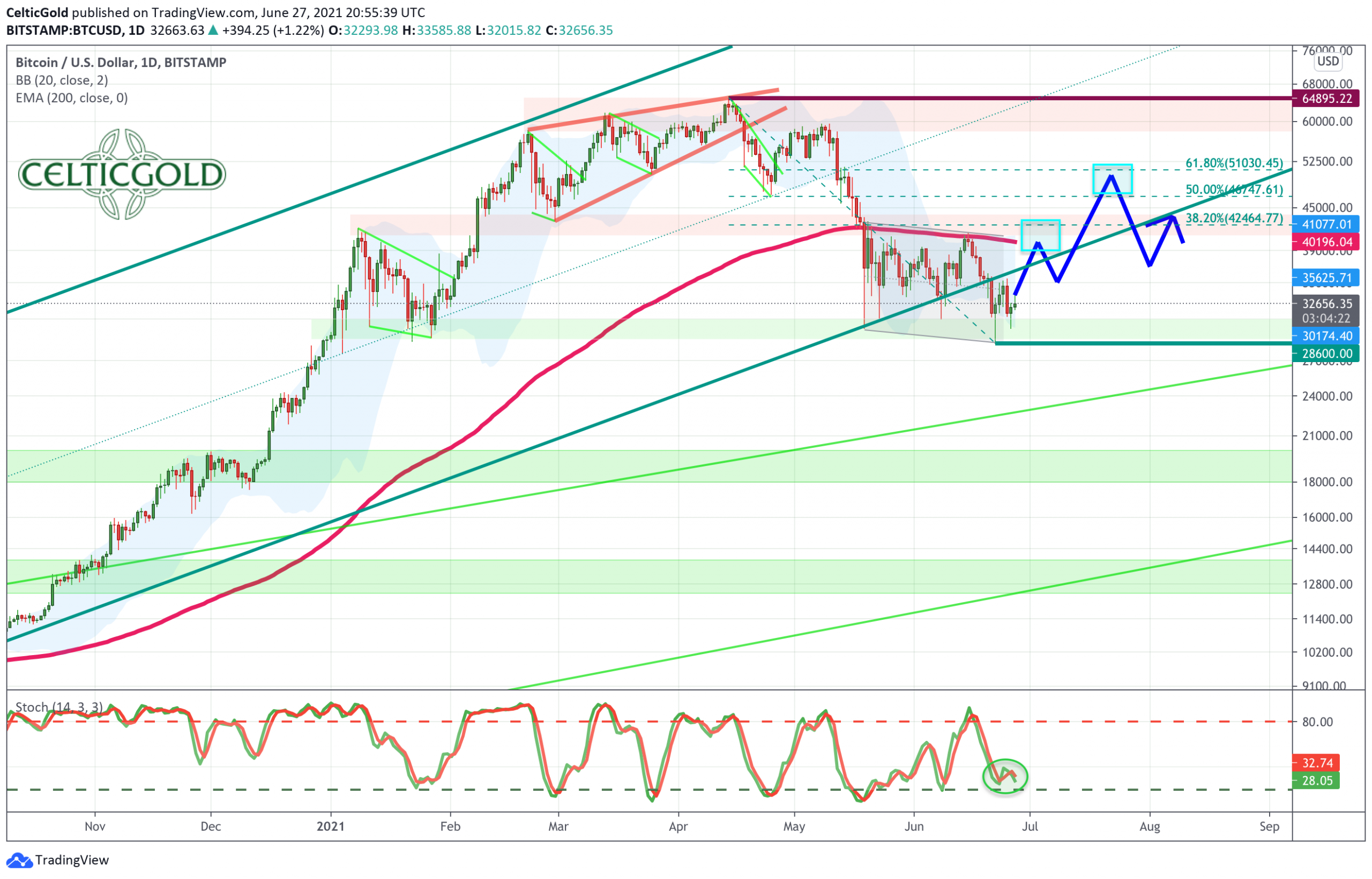 Bitcoin in USD, daily Chart as of June 27th, 2021. Source: Tradingview. Bitcoin - First contrarian buy opportunity