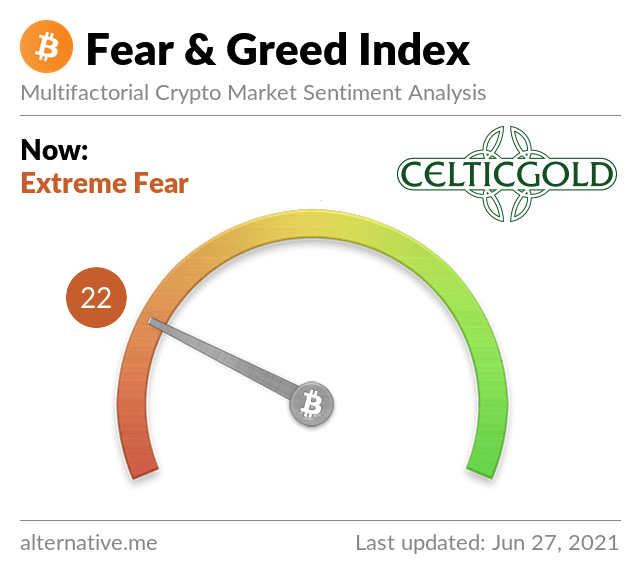 Crypto Fear & Greed Index as of June 27th,2021. Source: Crypto Fear & Greed Index